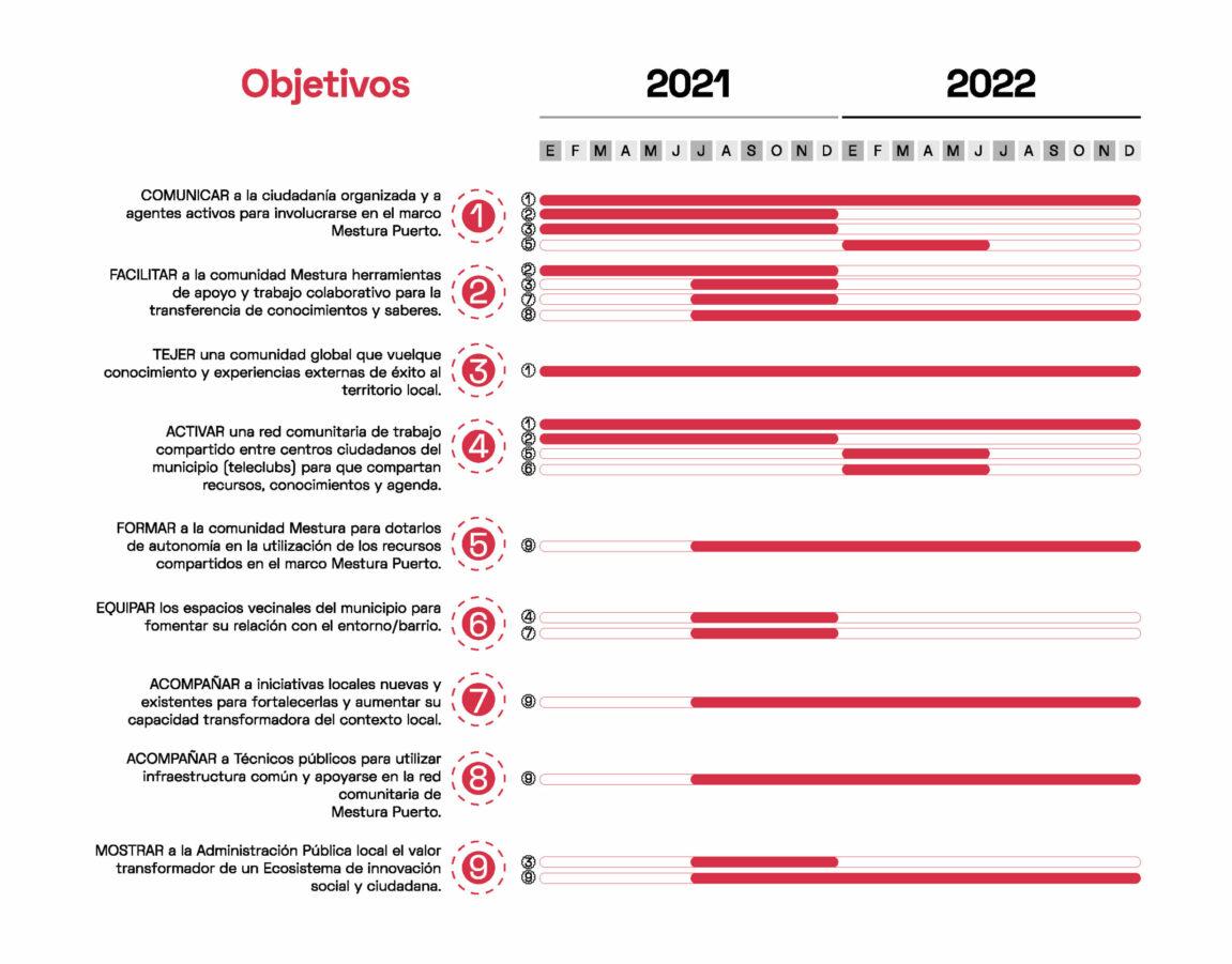 Civímetro Mestura_calendario objetivos