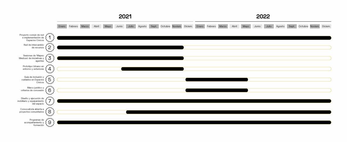 Civímetro Mestura_calendario proyectos